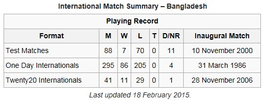 Bangladesh cricket facts