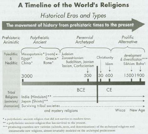 religions-era