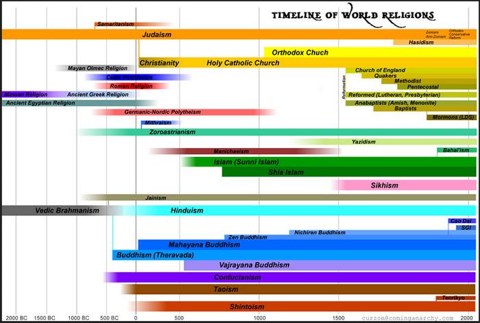 religions-timeline