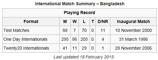 Bangladesh cricket facts
