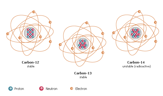carbon-isotopes